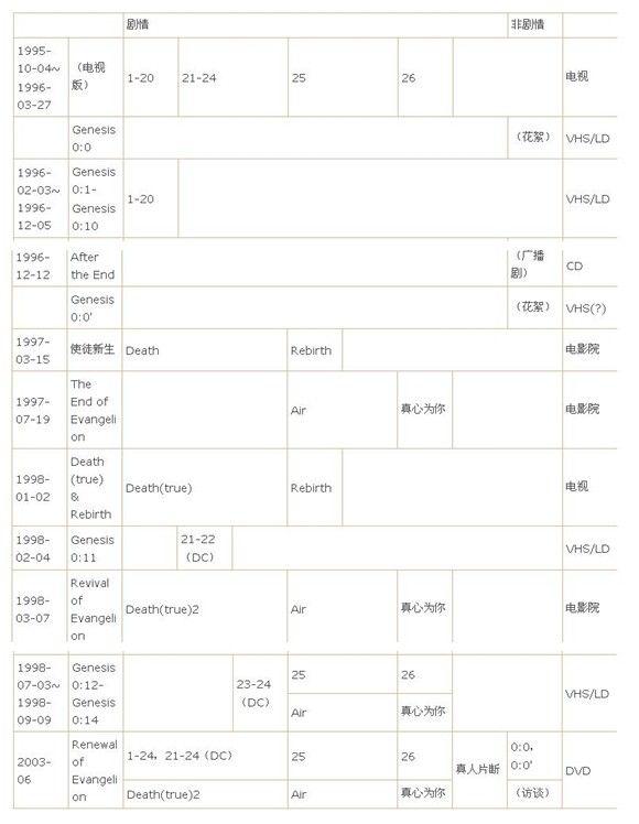 《EVA》各版本详细列表
